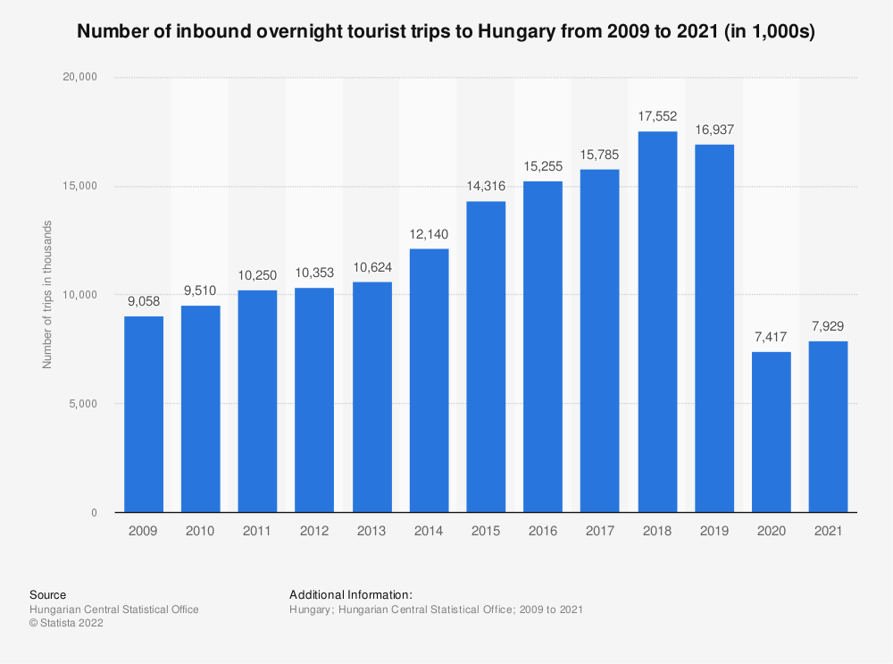 Statistic: Number of inbound overnight tourist trips to Hungary from 2009 to 2018* (in 1,000s) | Statista
