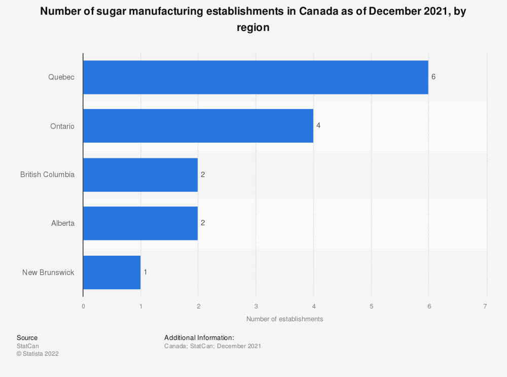 Statistic: Number of sugar manufacturing establishments in Canada as of December 2016, by region | Statista