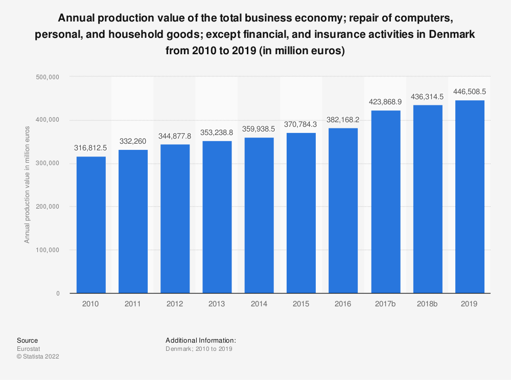 Statistic: Annual production value of the total business economy; repair of computers, personal and household goods; except financial and insurance activities in Denmark from 2008 to 2016 (in million euros) | Statista