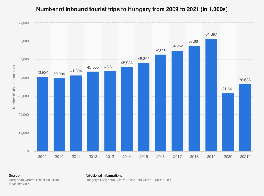 Statistic: Number of inbound tourist trips to Hungary from 2009 to 2019* (in 1,000s) | Statista