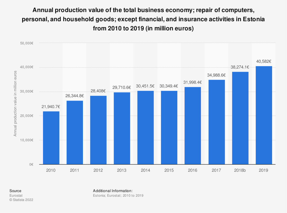 Statistic: Annual production value of the total business economy; repair of computers, personal and household goods; except financial and insurance activities in Estonia from 2008 to 2015 (in million euros)   Statista