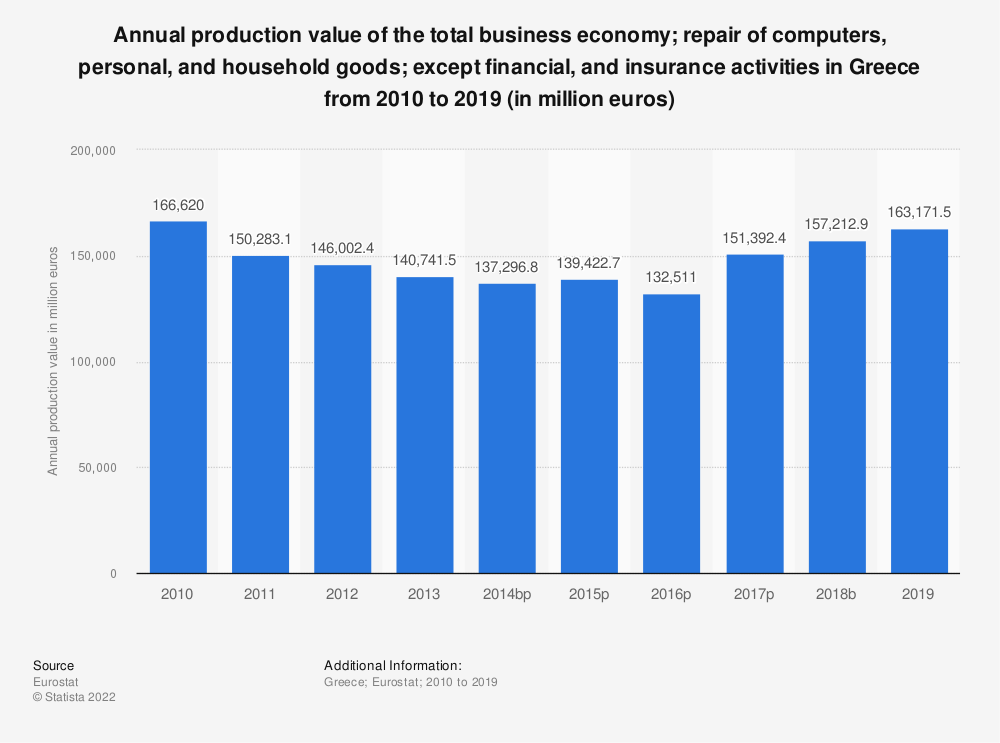 Statistic: Annual production value of the total business economy; repair of computers, personal and household goods; except financial and insurance activities in Greece from 2008 to 2015 (in million euros) | Statista