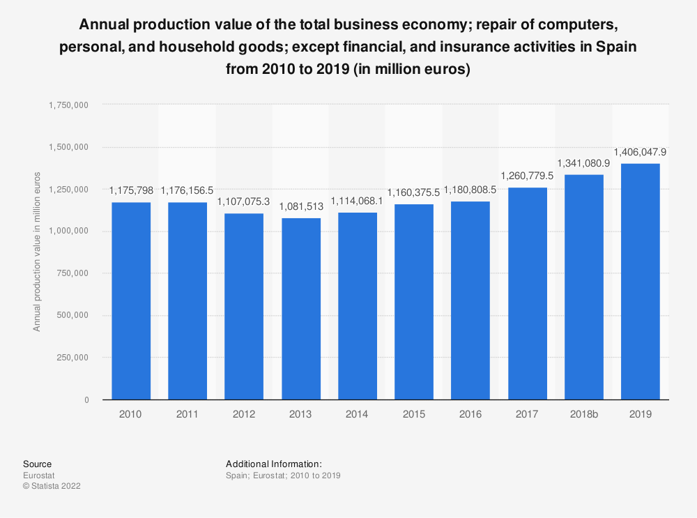 Statistic: Annual production value of the total business economy; repair of computers, personal and household goods; except financial and insurance activities in Spain from 2008 to 2015 (in million euros) | Statista