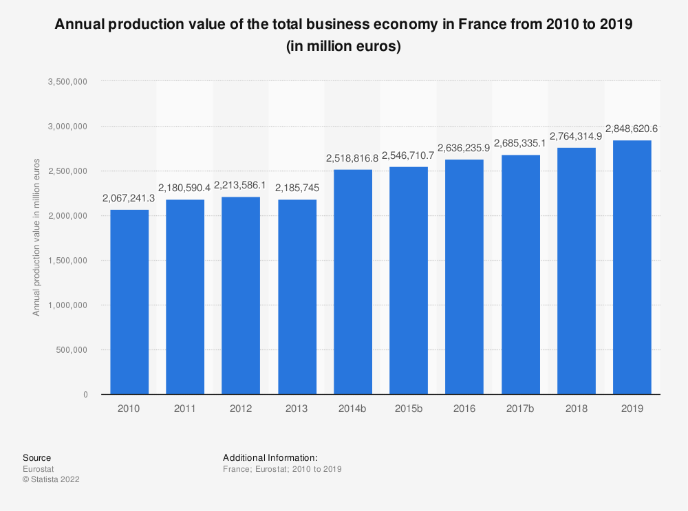 Statistic: Annual production value of the total business economy; repair of computers, personal and household goods; except financial and insurance activities in France from 2008 to 2017 (in million euros) | Statista