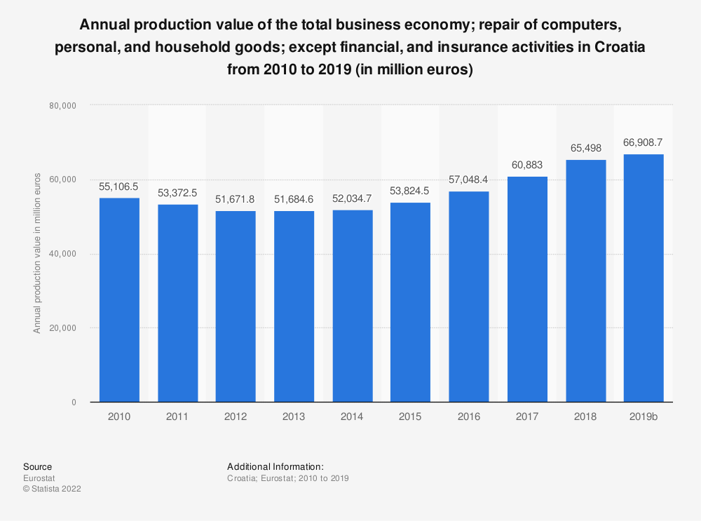 Statistic: Annual production value of the total business economy; repair of computers, personal and household goods; except financial and insurance activities in Croatia from 2008 to 2015 (in million euros)   Statista