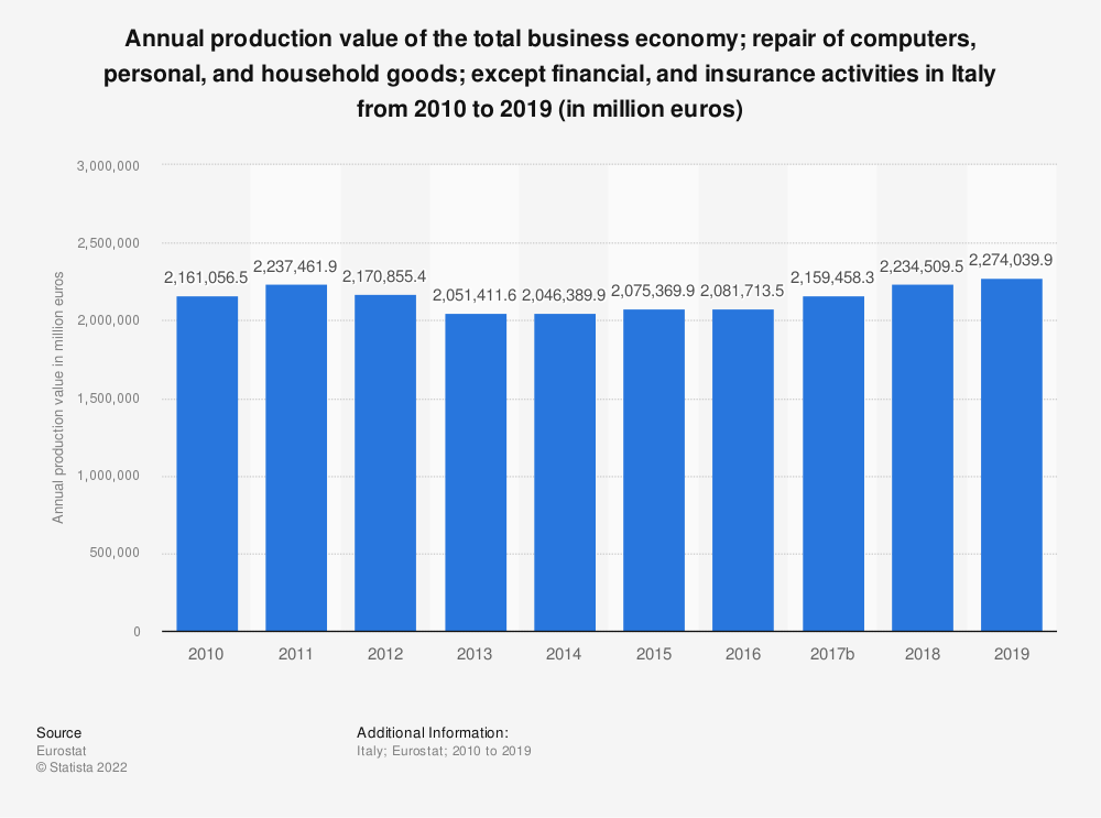 Statistic: Annual production value of the total business economy; repair of computers, personal and household goods; except financial and insurance activities in Italy from 2008 to 2015 (in million euros) | Statista