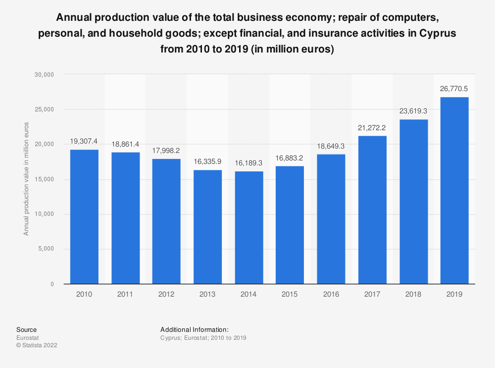 Statistic: Annual production value of the total business economy; repair of computers, personal and household goods; except financial and insurance activities in Cyprus from 2008 to 2015 (in million euros) | Statista