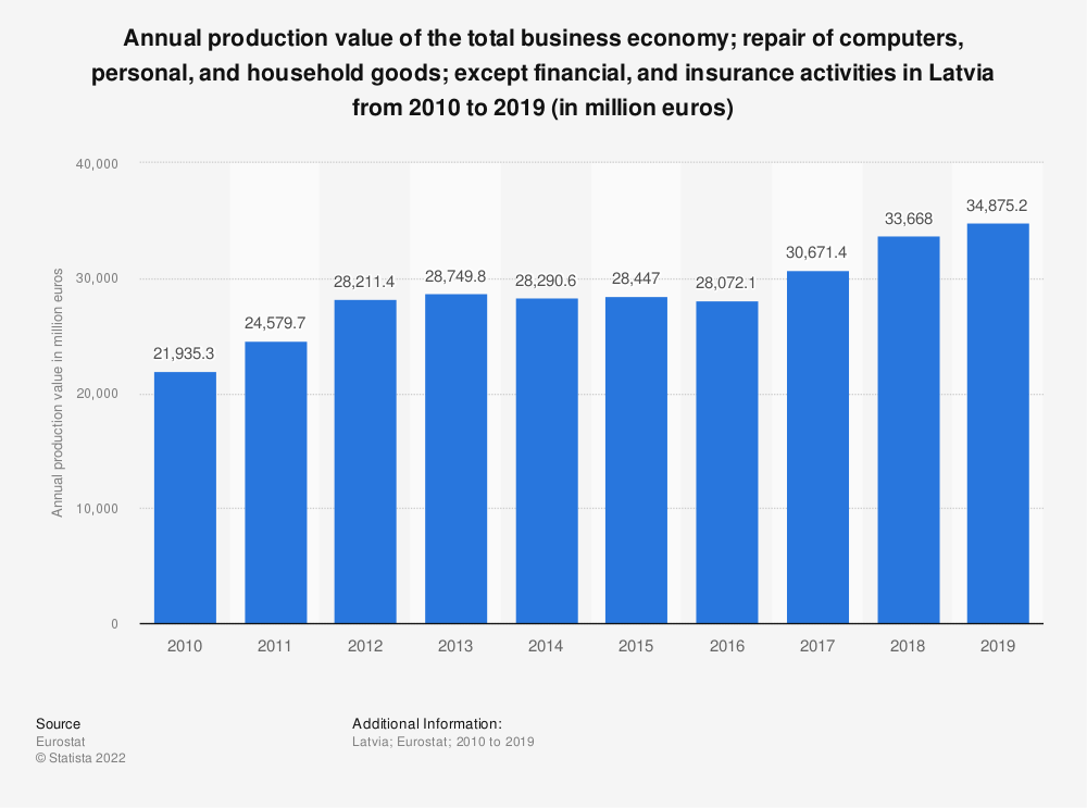 Statistic: Annual production value of the total business economy; repair of computers, personal and household goods; except financial and insurance activities in Latvia from 2008 to 2015 (in million euros) | Statista