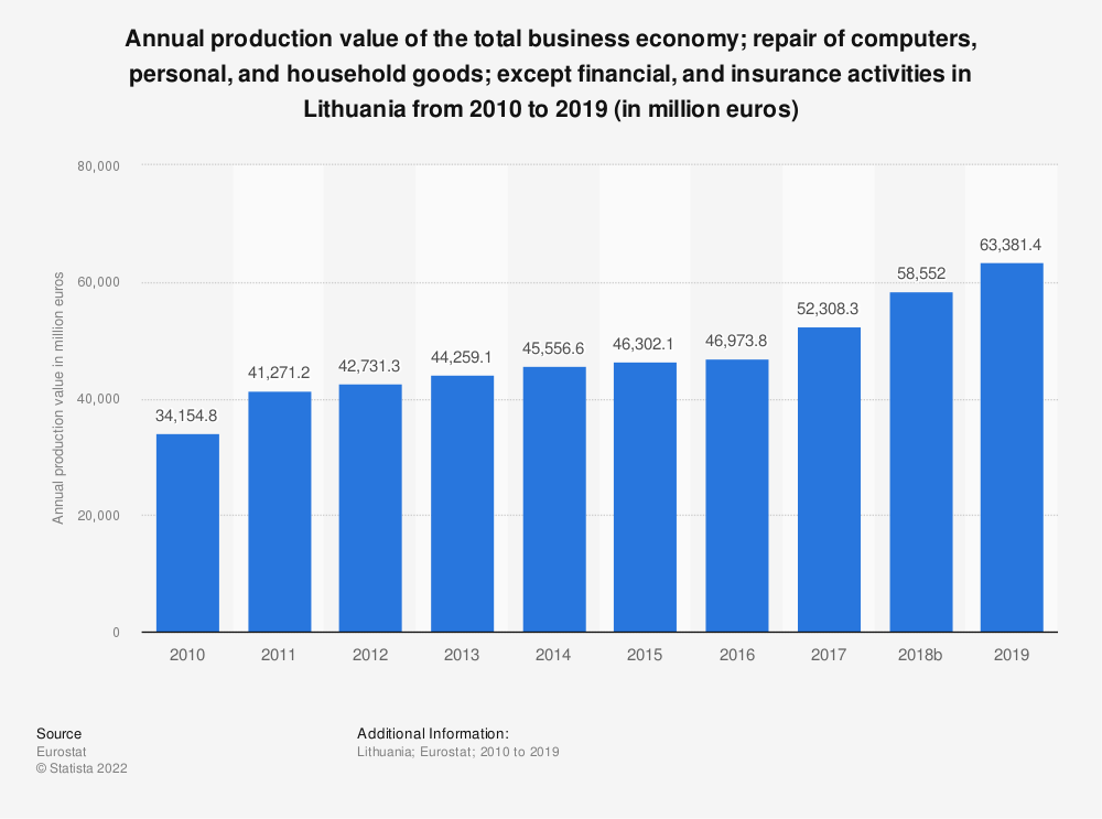 Statistic: Annual production value of the total business economy; repair of computers, personal and household goods; except financial and insurance activities in Lithuania from 2008 to 2015 (in million euros) | Statista