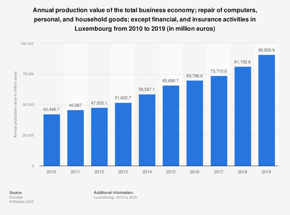 Statistic: Annual production value of the total business economy; repair of computers, personal and household goods; except financial and insurance activities in Luxembourg from 2008 to 2016 (in million euros) | Statista