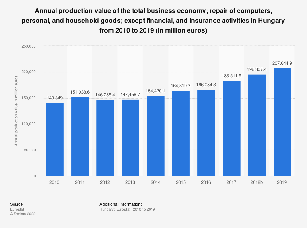 Statistic: Annual production value of the total business economy; repair of computers, personal and household goods; except financial and insurance activities in Hungary from 2008 to 2015 (in million euros) | Statista