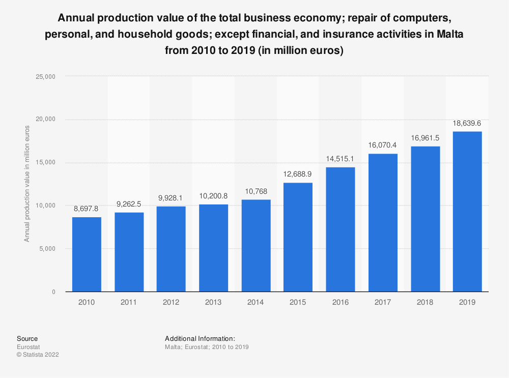 Statistic: Annual production value of the total business economy; repair of computers, personal and household goods; except financial and insurance activities in Malta from 2008 to 2015 (in million euros) | Statista