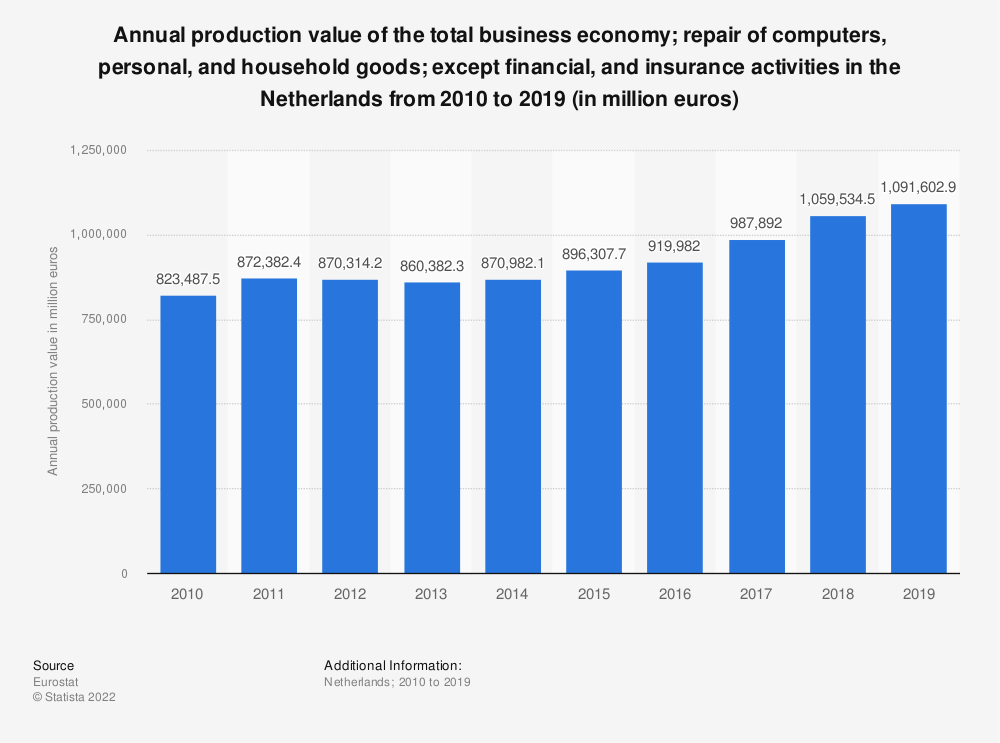 Statistic: Annual production value of the total business economy; repair of computers, personal and household goods; except financial and insurance activities in the Netherlands from 2008 to 2016 (in million euros) | Statista