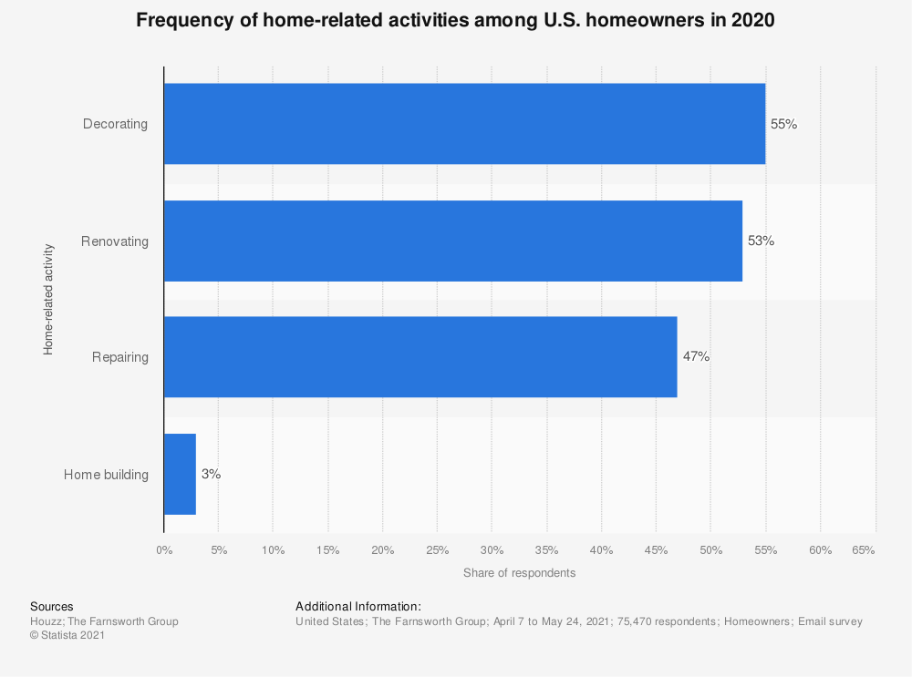 Statistic: Frequency of home-related activities among U.S. homeowners in 2020 | Statista