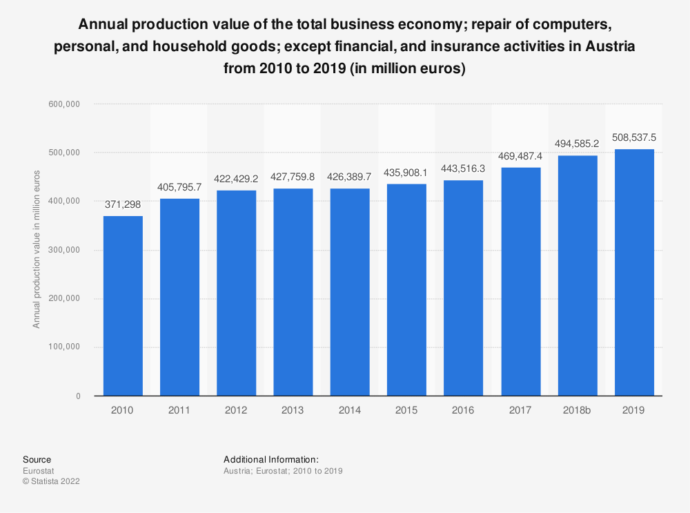 Statistic: Annual production value of the total business economy; repair of computers, personal and household goods; except financial and insurance activities in Austria from 2008 to 2015 (in million euros) | Statista
