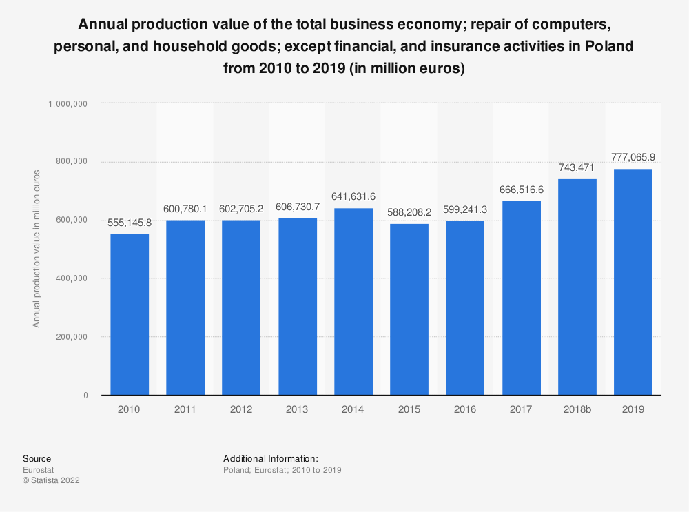 Statistic: Annual production value of the total business economy; repair of computers, personal and household goods; except financial and insurance activities in Poland from 2008 to 2015 (in million euros) | Statista