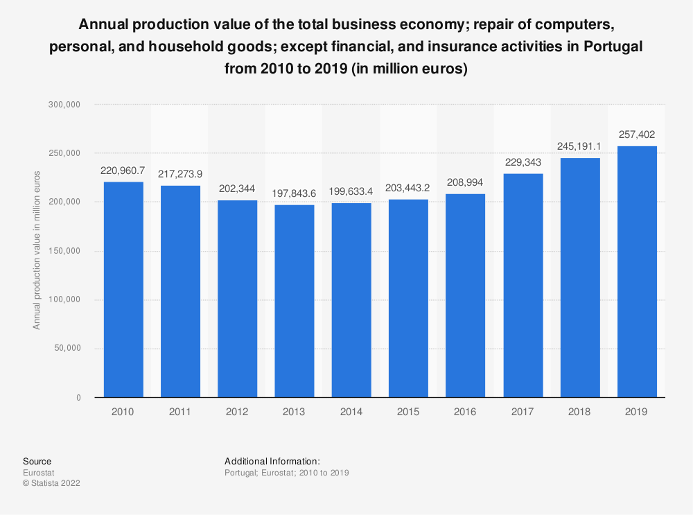 Statistic: Annual production value of the total business economy; repair of computers, personal and household goods; except financial and insurance activities in Portugal from 2008 to 2015 (in million euros)   Statista