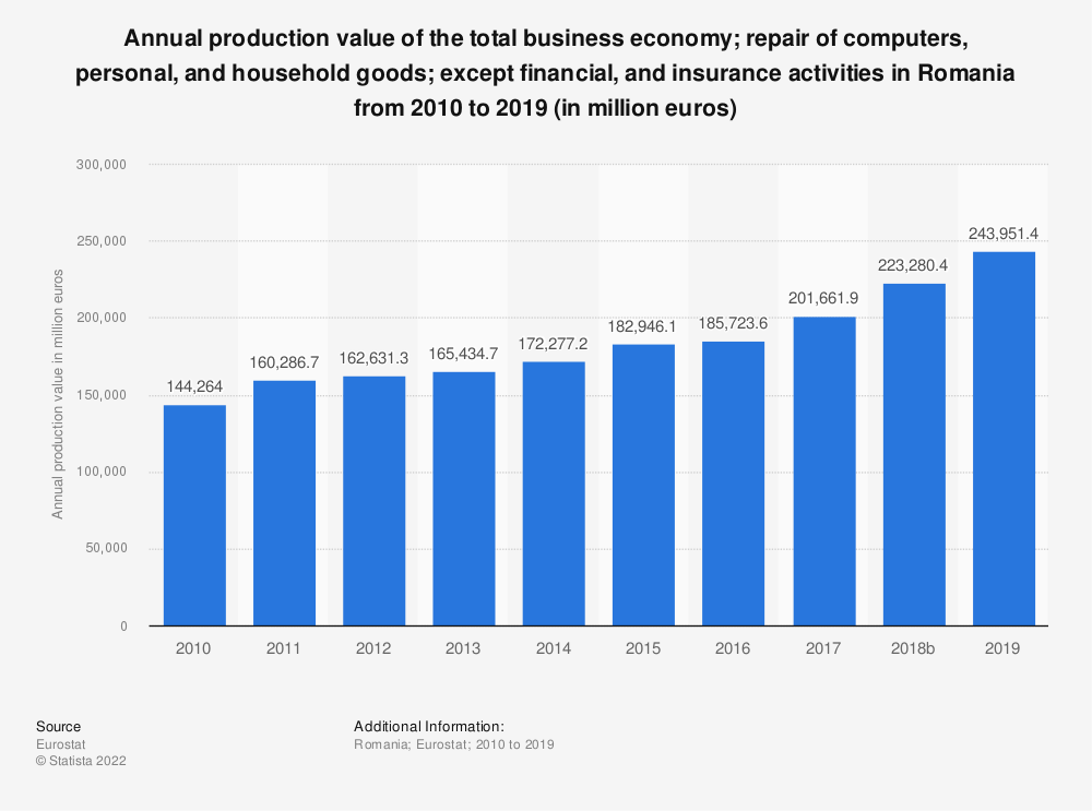 Statistic: Annual production value of the total business economy; repair of computers, personal and household goods; except financial and insurance activities in Romania from 2008 to 2015 (in million euros) | Statista