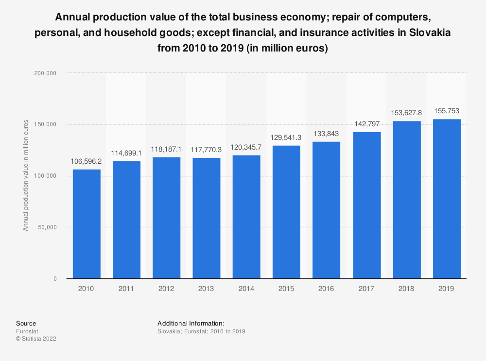 Statistic: Annual production value of the total business economy; repair of computers, personal and household goods; except financial and insurance activities in Slovakia from 2008 to 2015 (in million euros) | Statista
