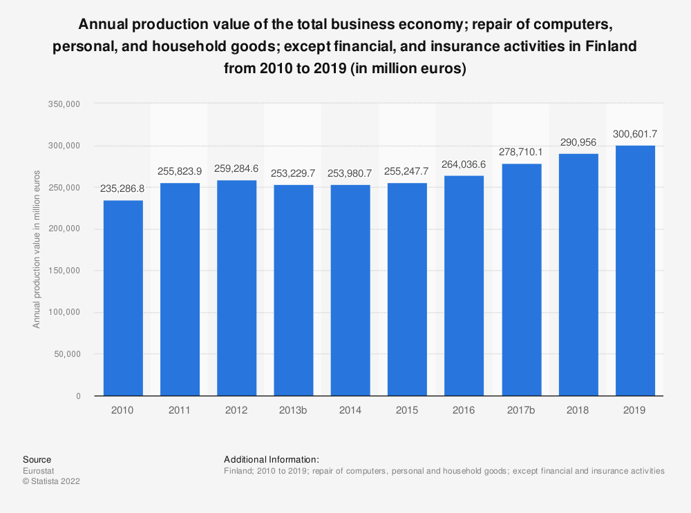 Statistic: Annual production value of the total business economy; repair of computers, personal and household goods; except financial and insurance activities in Finland from 2008 to 2016 (in million euros) | Statista