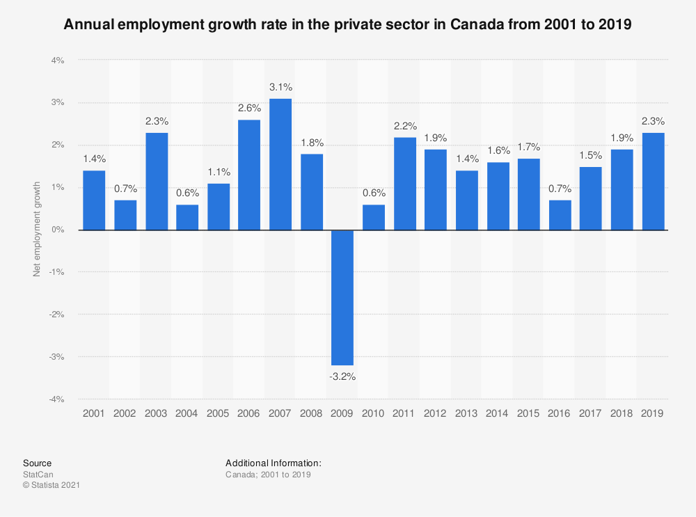Statistic: Annual employment growth rate in the private sector in Canada from 2001 to 2016 | Statista