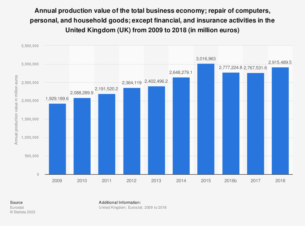 Statistic: Annual production value of the total business economy; repair of computers, personal and household goods; except financial and insurance activities in the United Kingdom (UK) from 2008 to 2015 (in million euros) | Statista