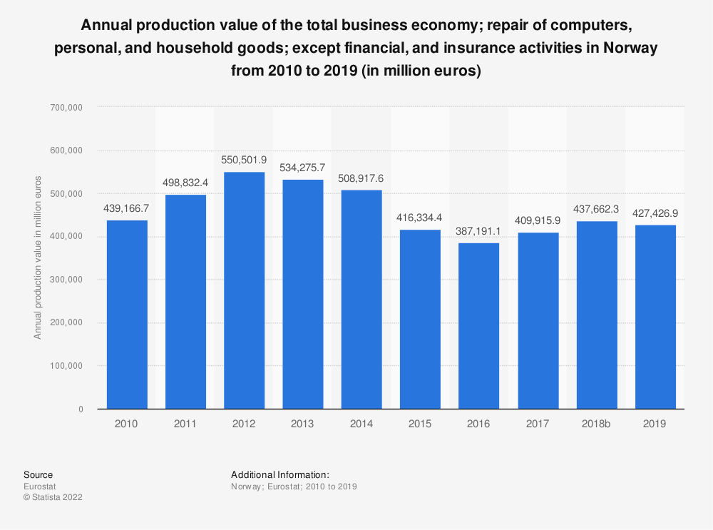 Statistic: Annual production value of the total business economy; repair of computers, personal and household goods; except financial and insurance activities in Norway from 2009 to 2016 (in million euros)   Statista
