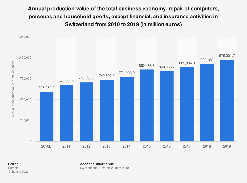 Statistic: Annual production value of the total business economy; repair of computers, personal and household goods; except financial and insurance activities in Switzerland from 2010 to 2015 (in million euros) | Statista
