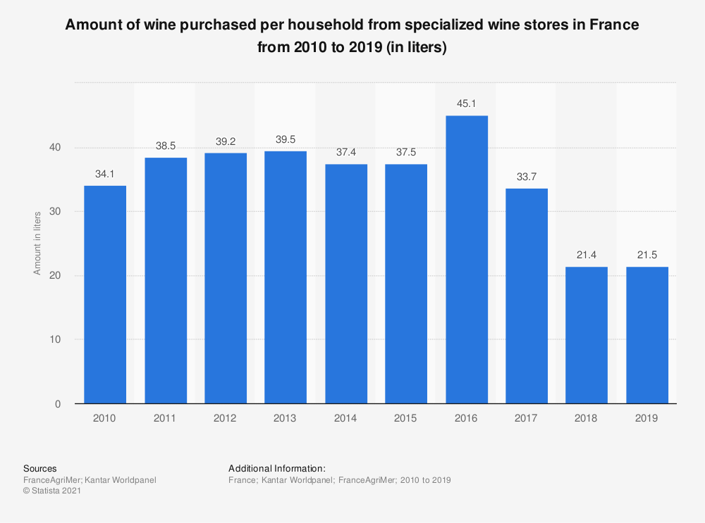 Statistic: Amount of wine purchased per household from specialized wine stores in France from 2010 to 2017 (in liters)  | Statista
