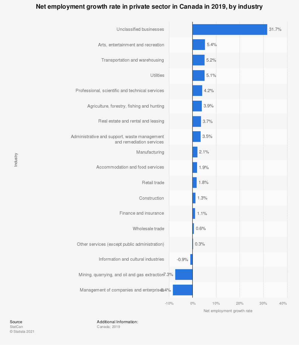 Statistic: Net employment growth rate in private sector in Canada in 2016, by industry  | Statista