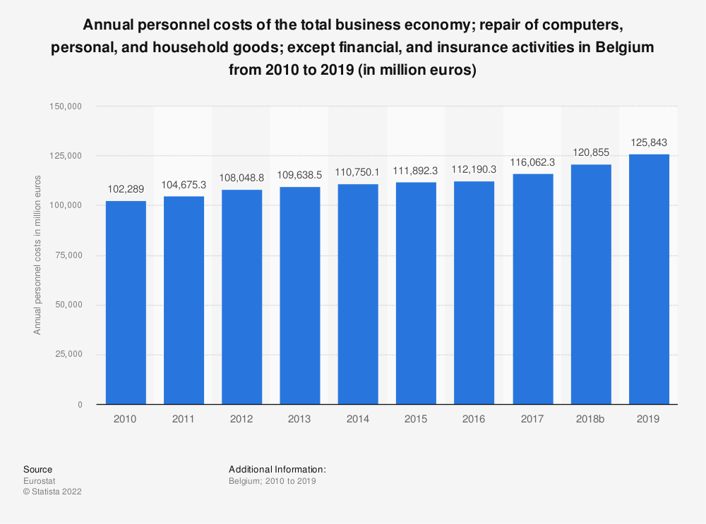 Statistic: Annual personnel costs of the total business economy; repair of computers, personal and household goods; except financial and insurance activities in Belgium from 2008 to 2016 (in million euros) | Statista