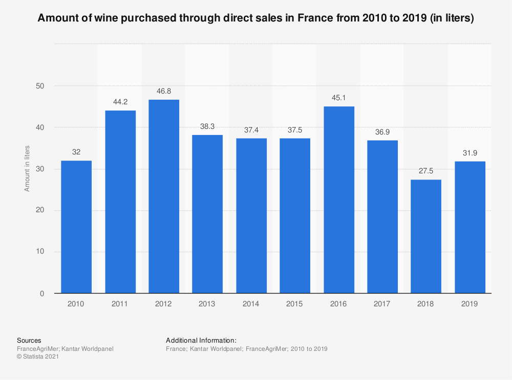 Statistic: Amount of wine purchased through direct sales in France from 2010 to 2016 (in liters)  | Statista
