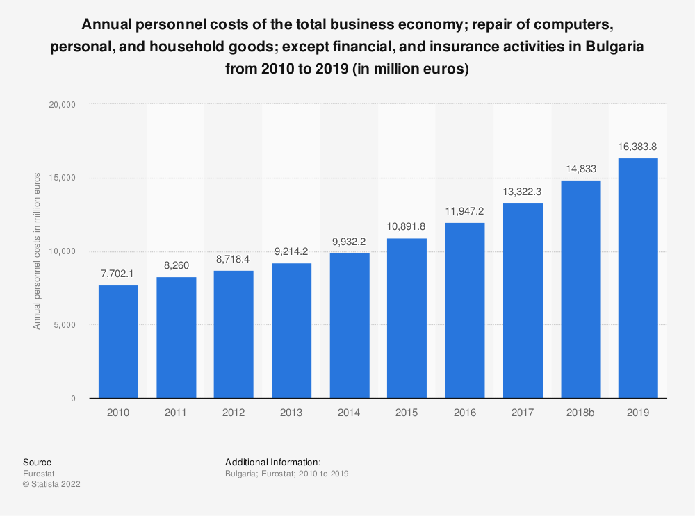 Statistic: Annual personnel costs of the total business economy; repair of computers, personal and household goods; except financial and insurance activities in Bulgaria from 2008 to 2015 (in million euros) | Statista