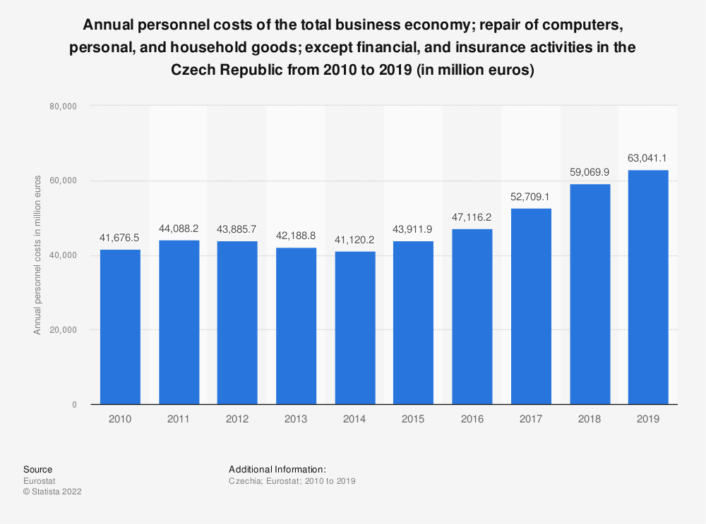 Statistic: Annual personnel costs of the total business economy&#x3B; repair of computers, personal and household goods&#x3B; except financial and insurance activities in the Czech Republic from 2008 to 2015 (in million euros) | Statista