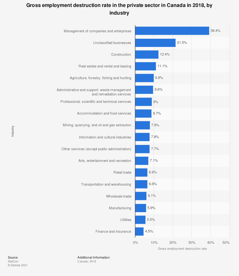 Statistic: Gross employment destruction rate in the private sector in Canada in 2016, by industry | Statista