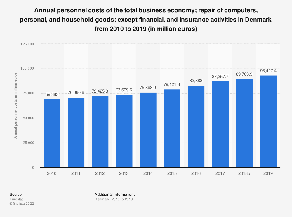 Statistic: Annual personnel costs of the total business economy; repair of computers, personal and household goods; except financial and insurance activities in Denmark from 2008 to 2016 (in million euros) | Statista