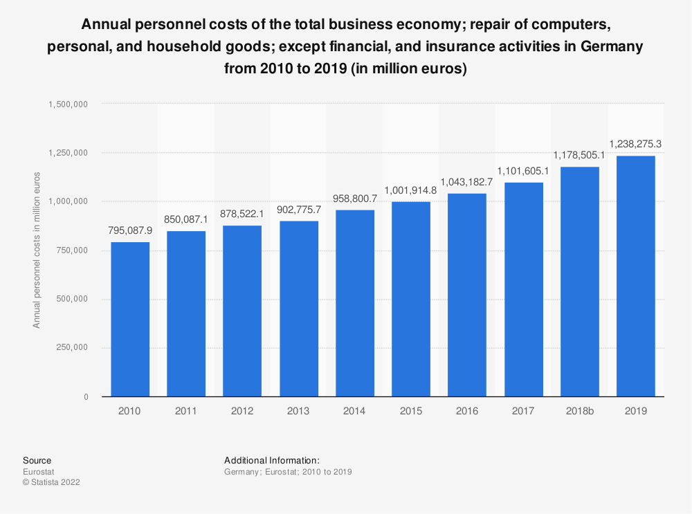 Statistic: Annual personnel costs of the total business economy; repair of computers, personal and household goods; except financial and insurance activities in Germany from 2008 to 2015 (in million euros) | Statista
