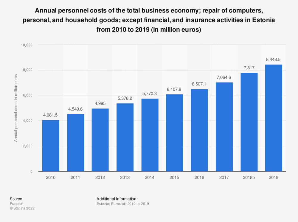 Statistic: Annual personnel costs of the total business economy; repair of computers, personal and household goods; except financial and insurance activities in Estonia from 2008 to 2015 (in million euros) | Statista