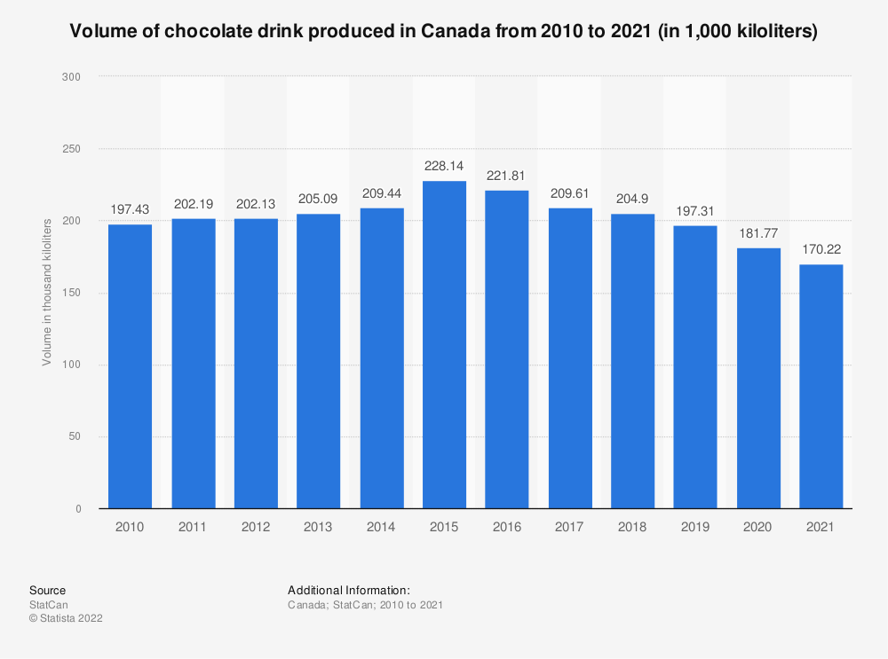 Statistic: Volume of chocolate drink produced in Canada from 2010 to 2018 (in 1,000 kiloliters) | Statista
