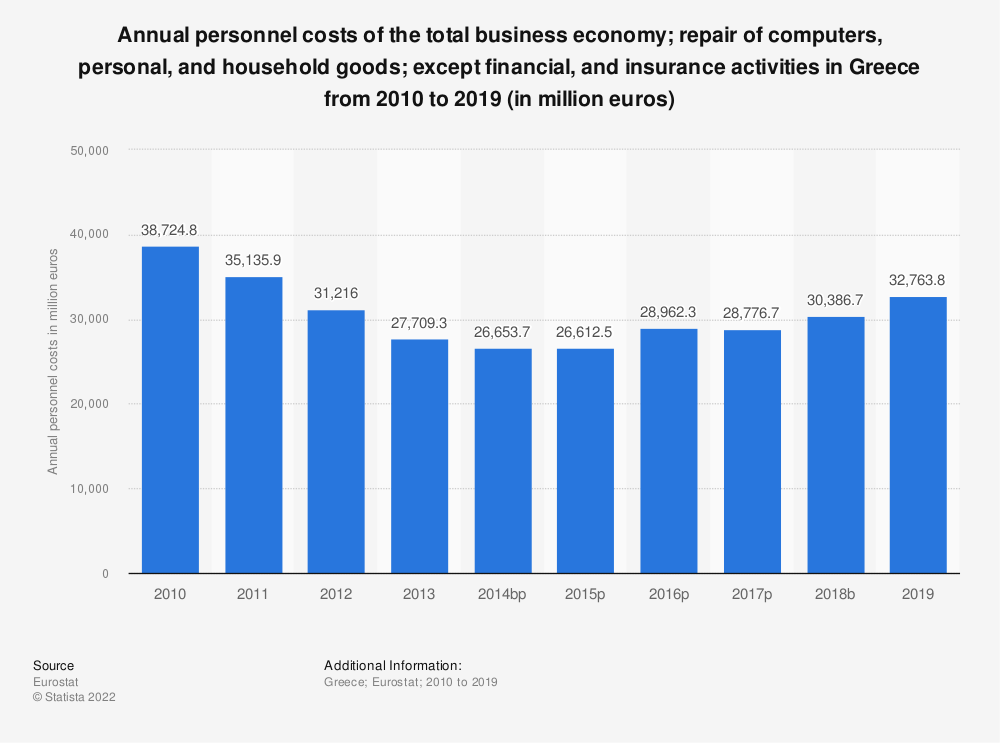 Statistic: Annual personnel costs of the total business economy; repair of computers, personal and household goods; except financial and insurance activities in Greece from 2008 to 2015 (in million euros) | Statista