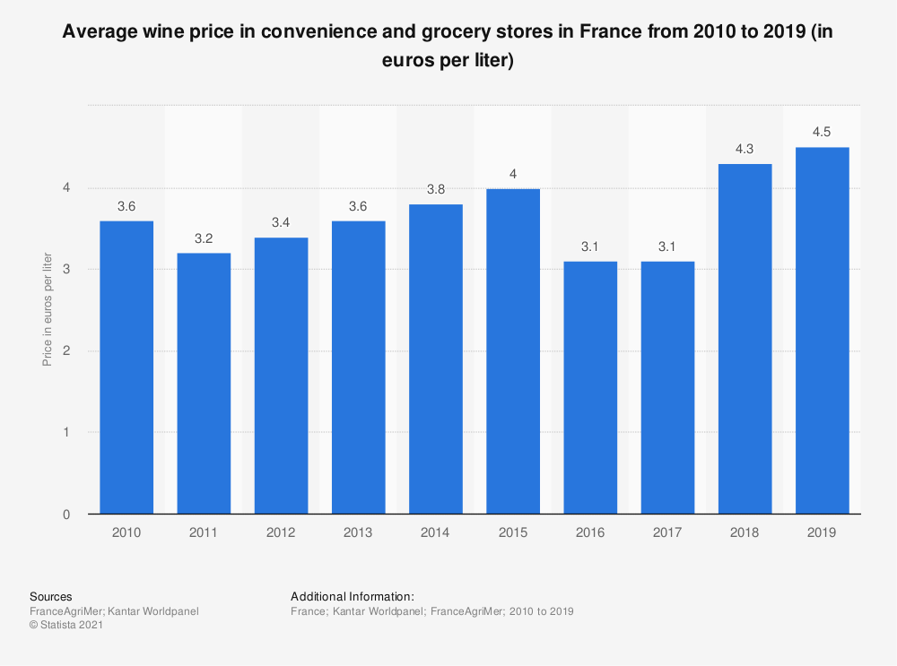 Statistic: Average wine price in convenience and grocery stores in France from 2010 to 2016 (in euros per liter) | Statista