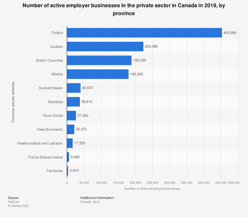 Statistic: Number of active employer businesses in the private sector in Canada in 2016, by province | Statista