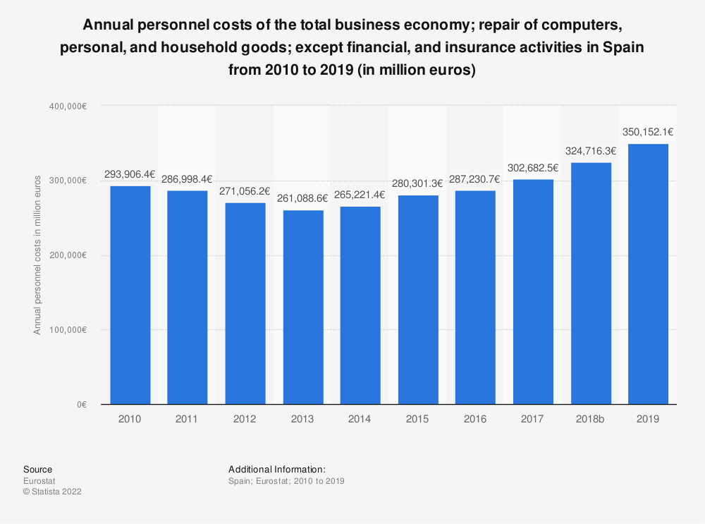 Statistic: Annual personnel costs of the total business economy; repair of computers, personal and household goods; except financial and insurance activities in Spain from 2008 to 2015 (in million euros) | Statista