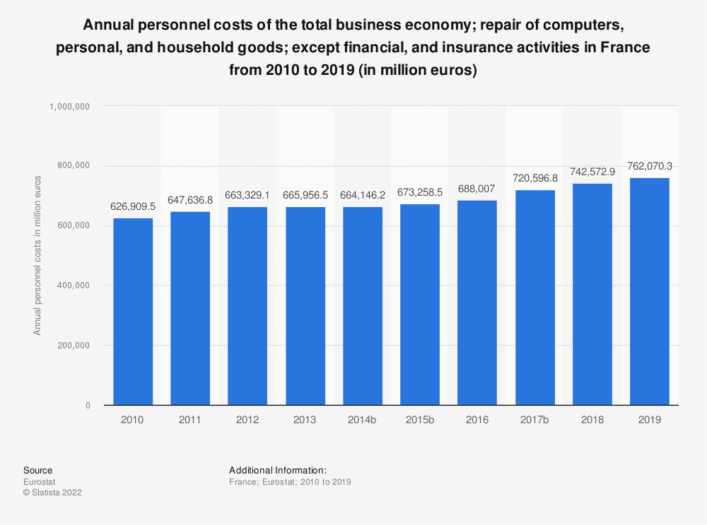 Statistic: Annual personnel costs of the total business economy; repair of computers, personal and household goods; except financial and insurance activities in France from 2009 to 2015 (in million euros) | Statista