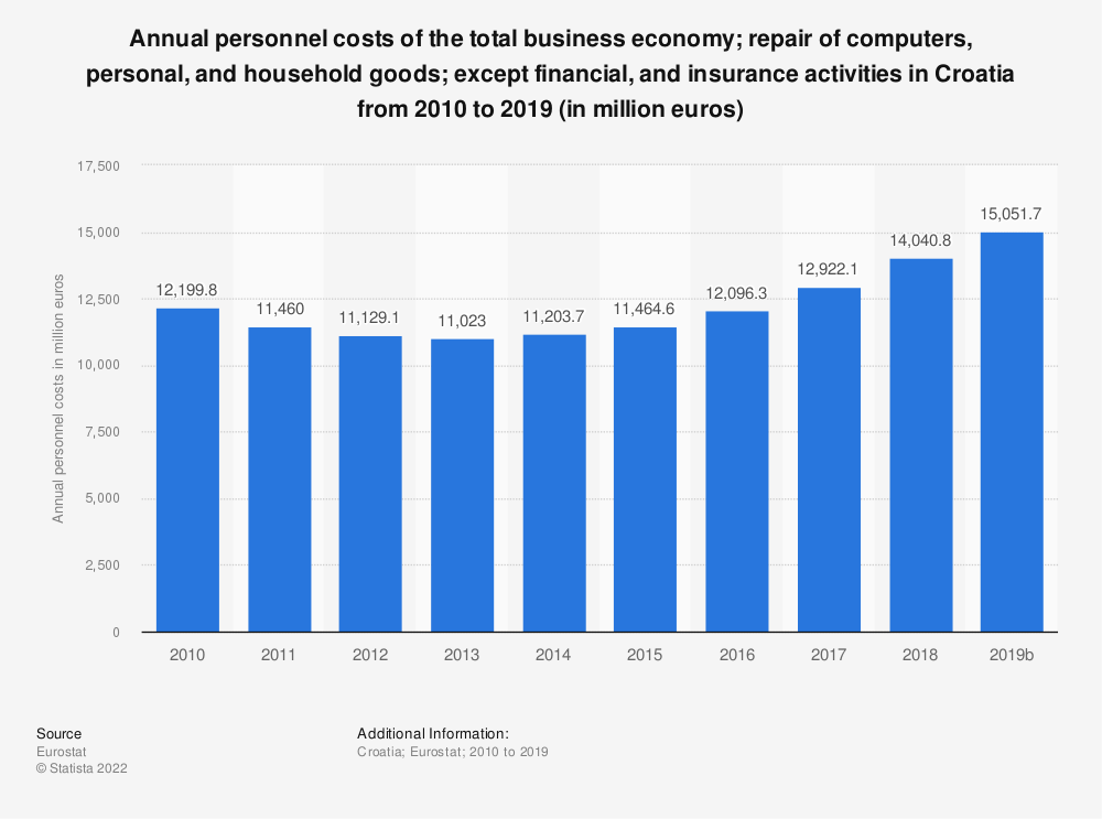 Statistic: Annual personnel costs of the total business economy; repair of computers, personal and household goods; except financial and insurance activities in Croatia from 2008 to 2015 (in million euros) | Statista