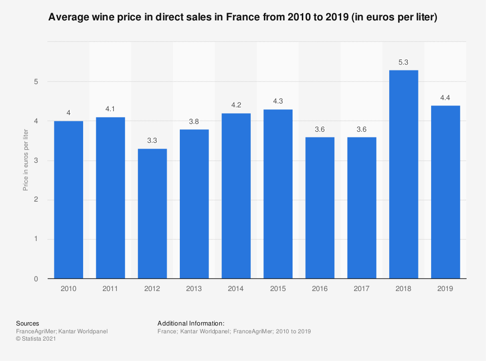 Statistic: Average wine price in direct sales in France from 2010 to 2017 (in euros per liter) | Statista