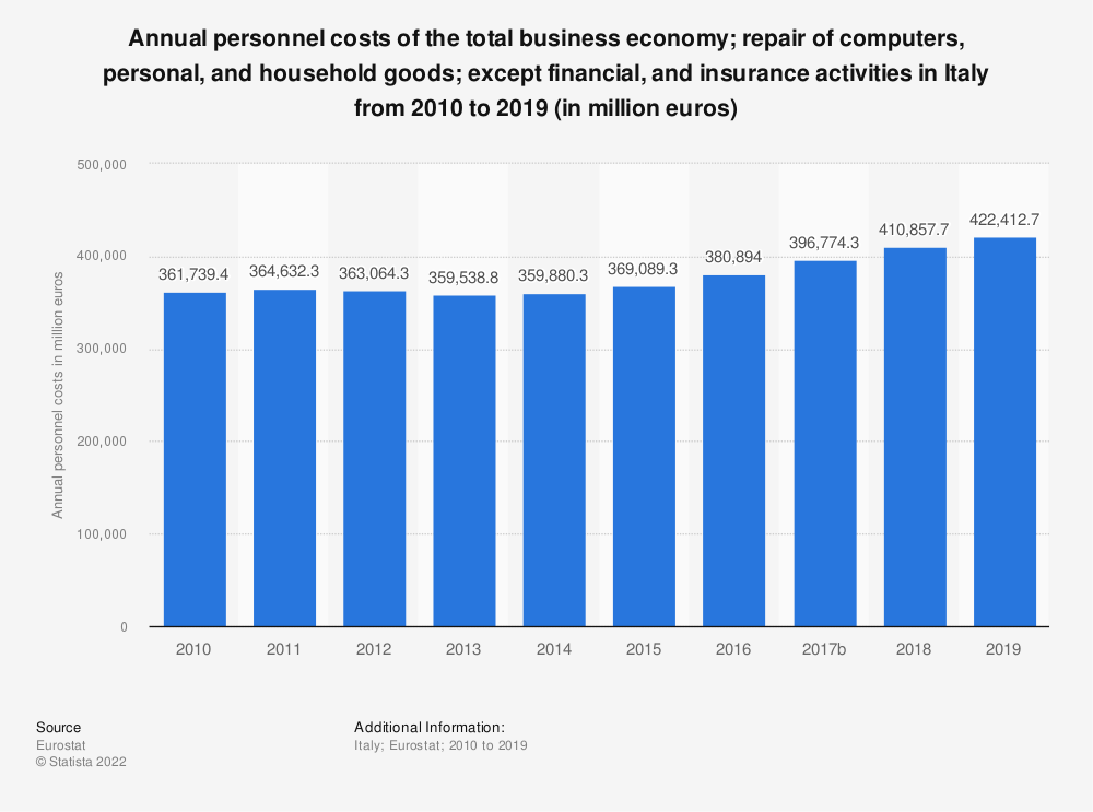 Statistic: Annual personnel costs of the total business economy; repair of computers, personal and household goods; except financial and insurance activities in Italy from 2008 to 2015 (in million euros) | Statista