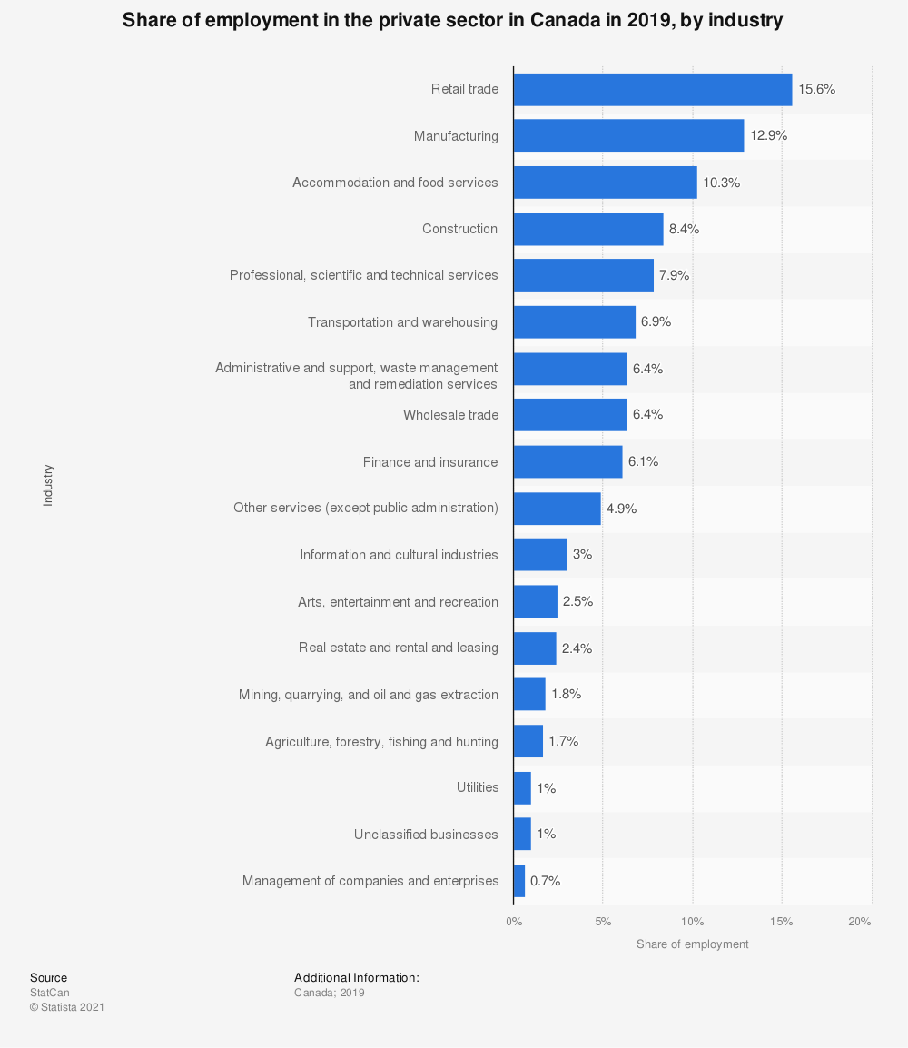 Statistic: Share of employment in the private sector in Canada in 2016, by industry | Statista