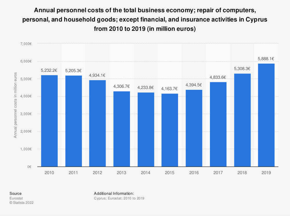 Statistic: Annual personnel costs of the total business economy; repair of computers, personal and household goods; except financial and insurance activities in Cyprus from 2008 to 2015 (in million euros) | Statista