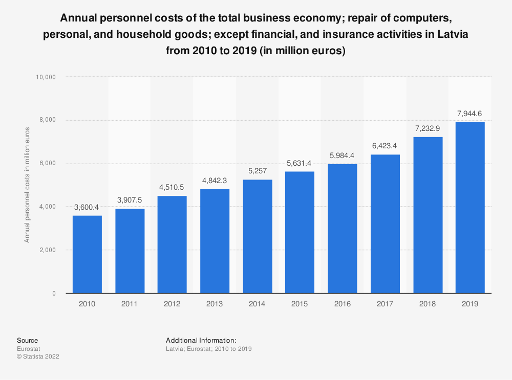 Statistic: Annual personnel costs of the total business economy; repair of computers, personal and household goods; except financial and insurance activities in Latvia from 2008 to 2015 (in million euros) | Statista